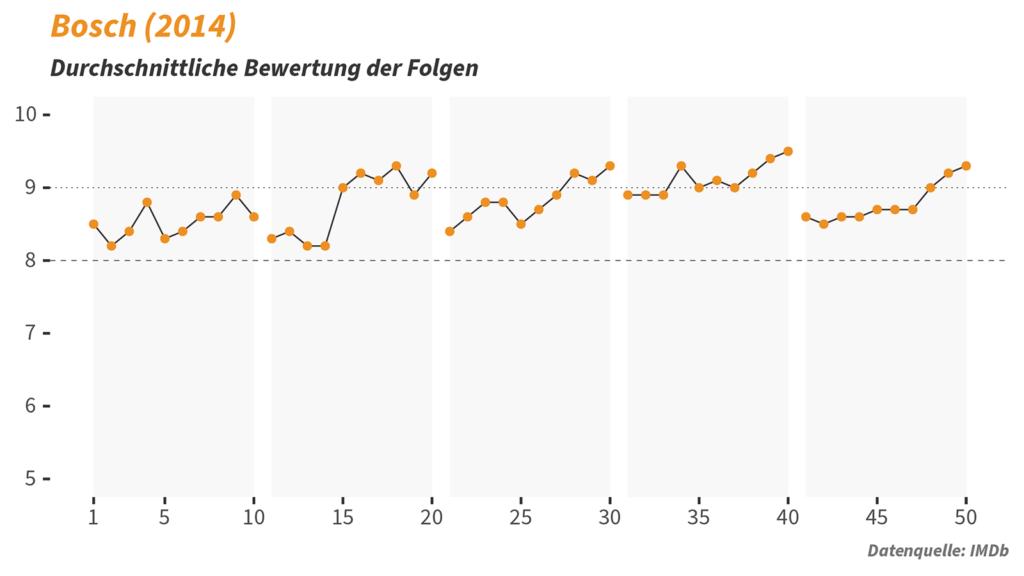 TV Serie Bosch Statistik