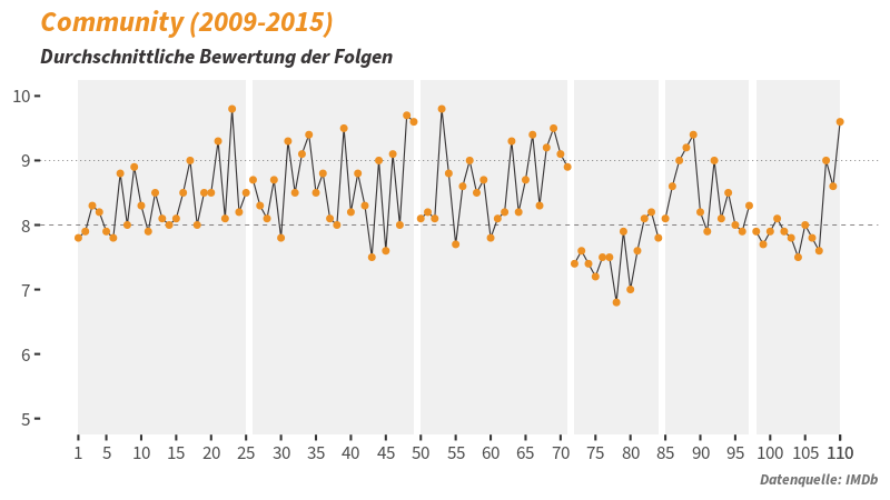 TV Serie Community Statistik