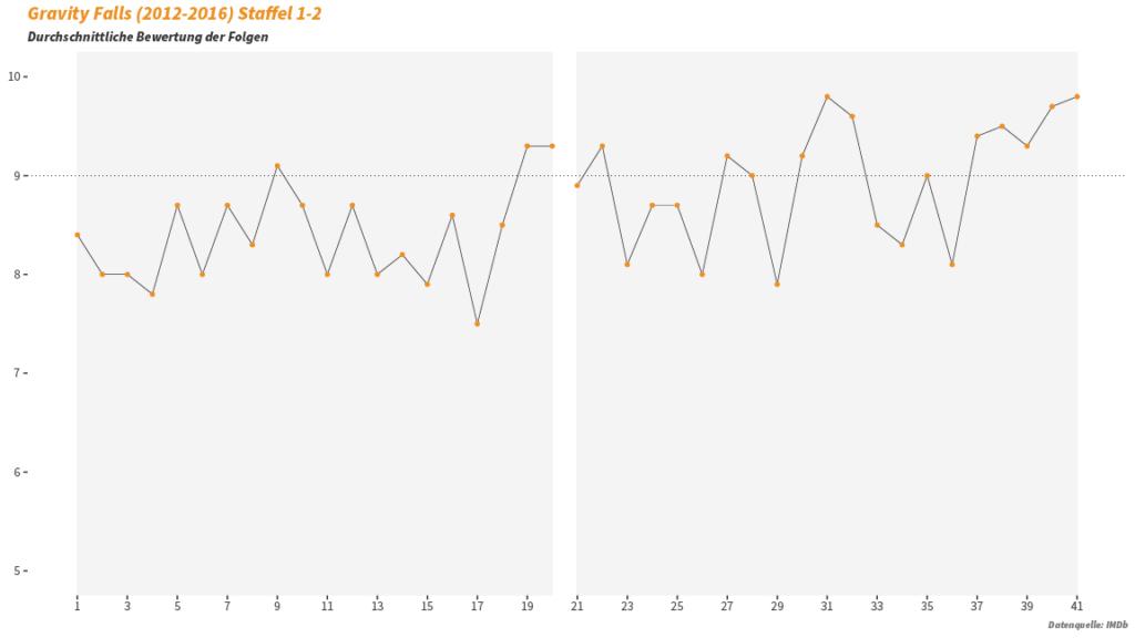 TV Serie: Gravity Falls Statistik