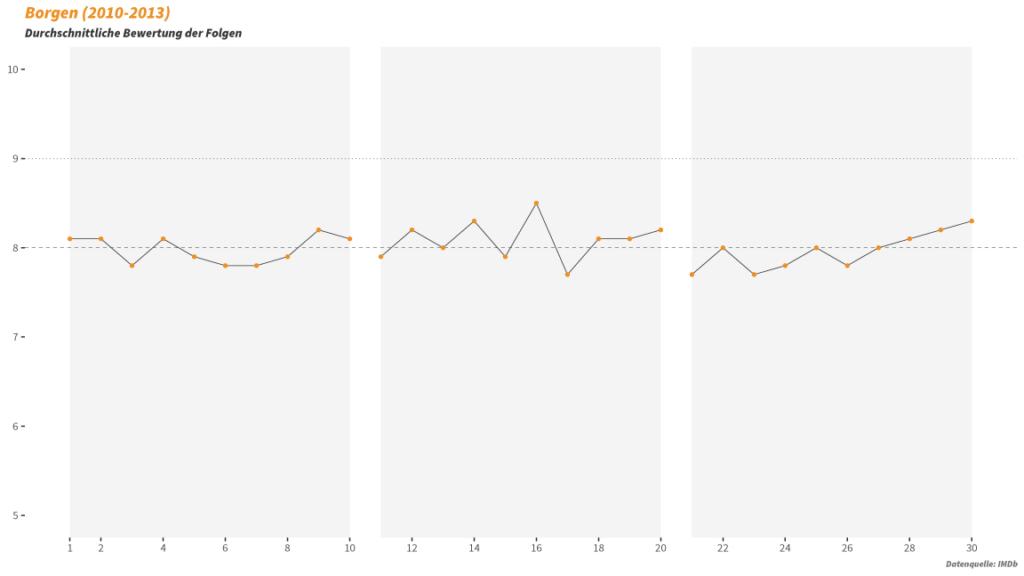 TV-Serie Borgen Statistik
