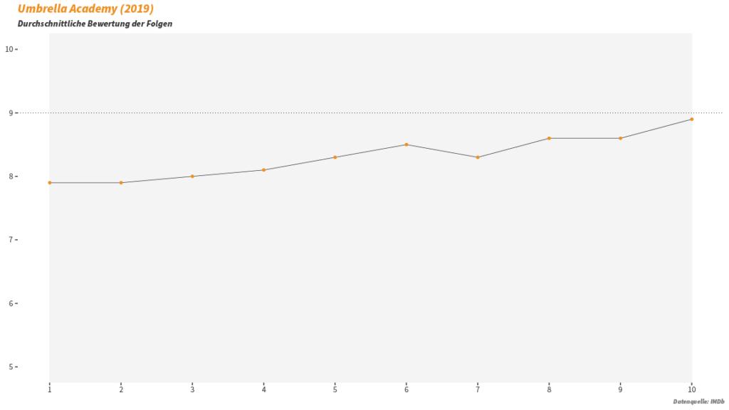 The Umbrella Academy Statistik